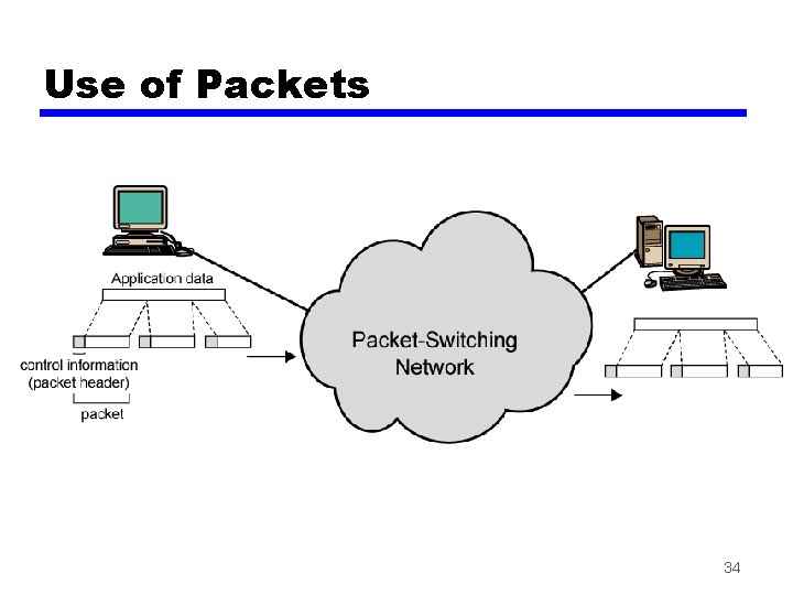 Use of Packets 34