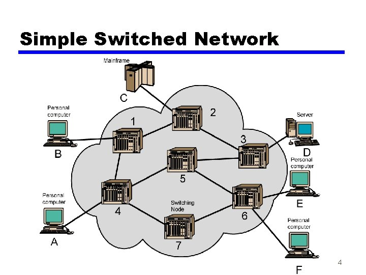Simple Switched Network 4
