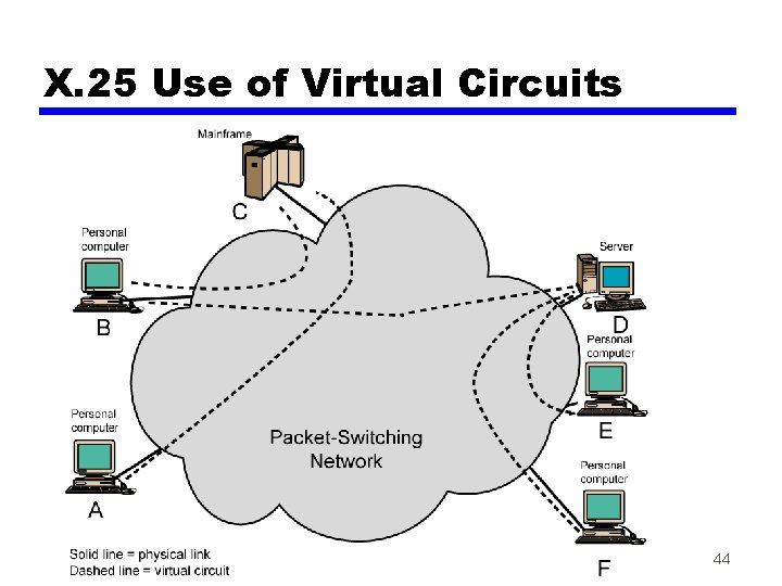 X. 25 Use of Virtual Circuits 44