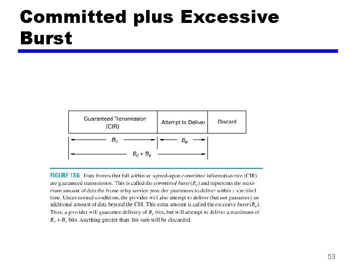 Committed plus Excessive Burst 53