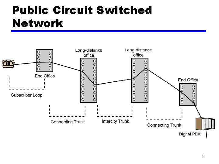 Public Circuit Switched Network 8