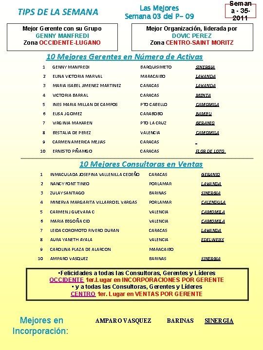 TIPS DE LA SEMANA Seman a - 352011 Las Mejores Semana 03 del P-