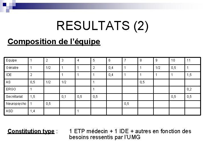 RESULTATS (2) Composition de l'équipe Equipe 1 2 3 4 5 6 7 8