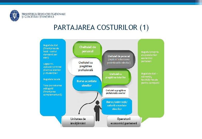 PARTAJAREA COSTURILOR (1) Buget de stat (finanțarea de bază - costul standard per elev)