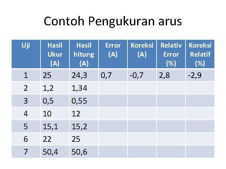 Contoh Pengukuran arus Uji 1 2 3 4 5 6 7 Hasil Ukur (A)