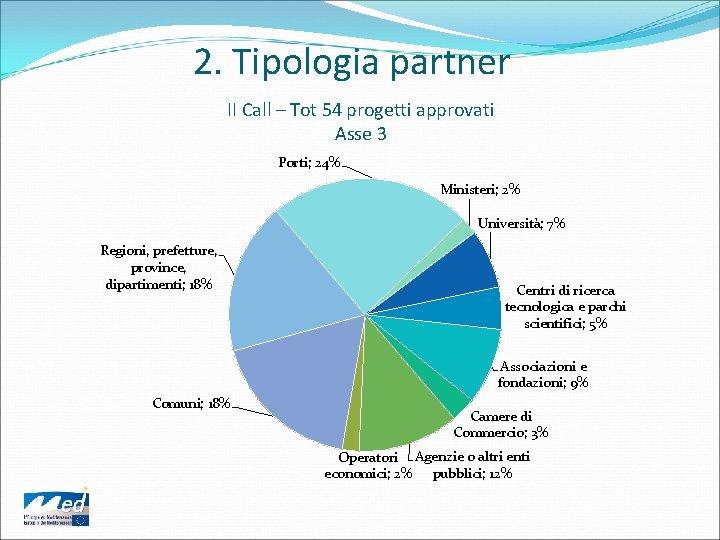 2. Tipologia partner II Call – Tot 54 progetti approvati Asse 3 Porti; 24%
