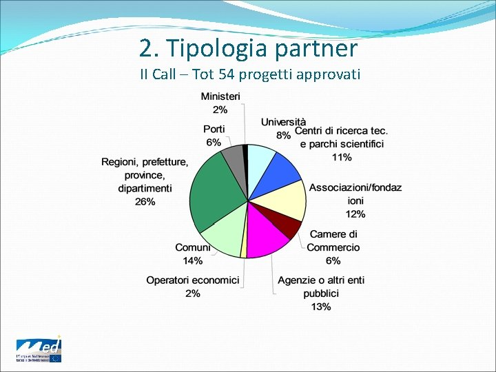2. Tipologia partner II Call – Tot 54 progetti approvati