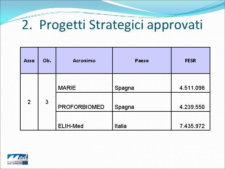 2. Progetti Strategici approvati Asse 2 Ob. 3 Acronimo Paese FESR MARIE Spagna 4.