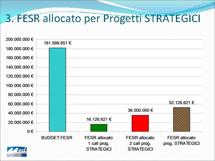 3. FESR allocato per Progetti STRATEGICI