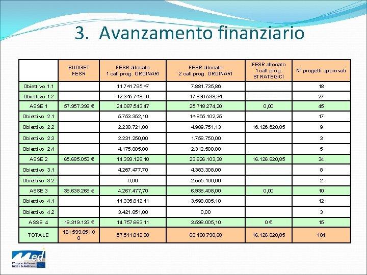 3. Avanzamento finanziario BUDGET FESR allocato 1 call prog. ORDINARI FESR allocato 2 call