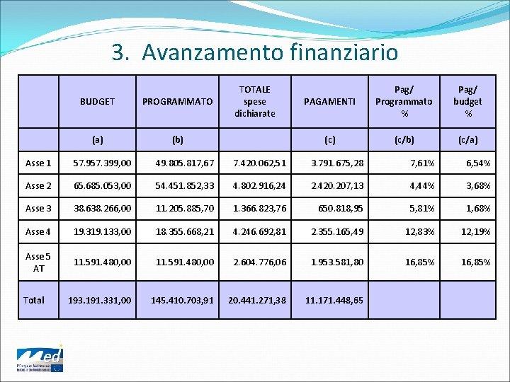 3. Avanzamento finanziario BUDGET PROGRAMMATO TOTALE spese dichiarate (a) (b) PAGAMENTI Pag/ Programmato %