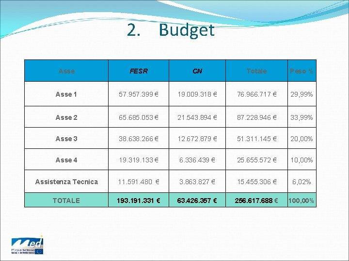 2. Budget Asse FESR CN Totale Peso % Asse 1 57. 957. 399 €