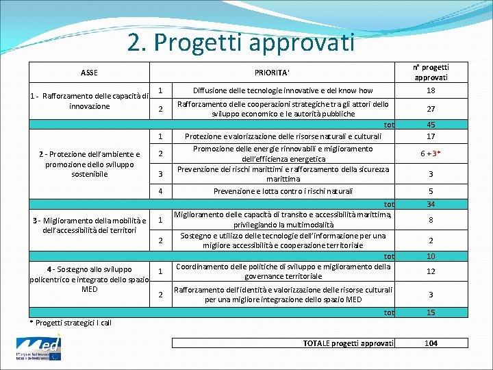 2. Progetti approvati ASSE 1 - Rafforzamento delle capacità di innovazione n° progetti approvati