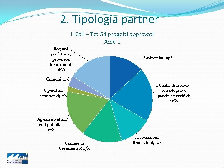 2. Tipologia partner II Call – Tot 54 progetti approvati Asse 1 Regioni, prefetture,