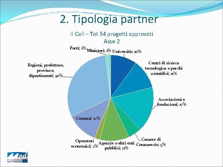 2. Tipologia partner II Call – Tot 54 progetti approvati Asse 2 Porti; 1%
