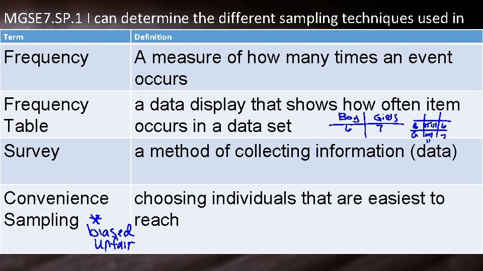 MGSE 7. SP. 1 I can determine the different sampling techniques used in Term