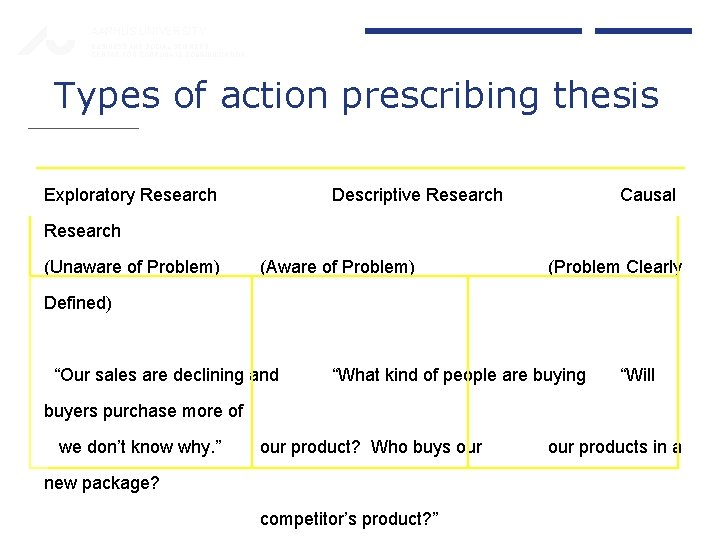 AARHUS UNIVERSITY BUSINESS AND SOCIAL SCIENCES CENTRE FOR CORPORATE COMMUNICATION Types of action prescribing