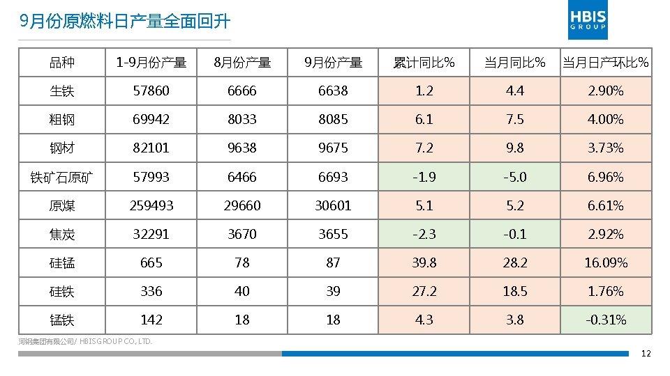 9月份原燃料日产量全面回升 品种 1 -9月份产量 8月份产量 9月份产量 累计同比% 当月日产环比% 生铁 57860 6666 6638 1. 2