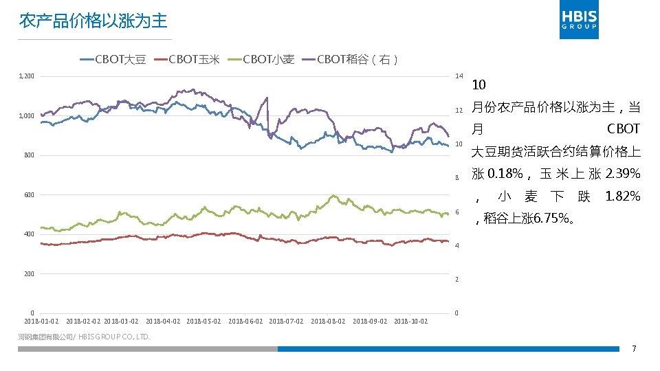 农产品价格以涨为主 CBOT大豆 CBOT玉米 CBOT小麦 CBOT稻谷(右) 1, 200 14 12 1, 000 10 月份农产品价格以涨为主,当 月