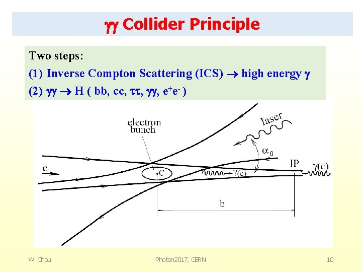 Collider Principle Two steps: (1) Inverse Compton Scattering (ICS) high energy (2) H