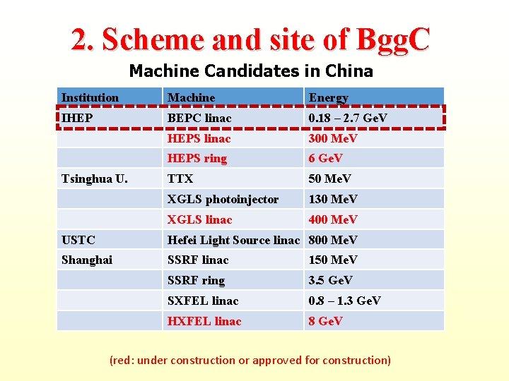 2. Scheme and site of Bgg. C Machine Candidates in China Institution Machine Energy