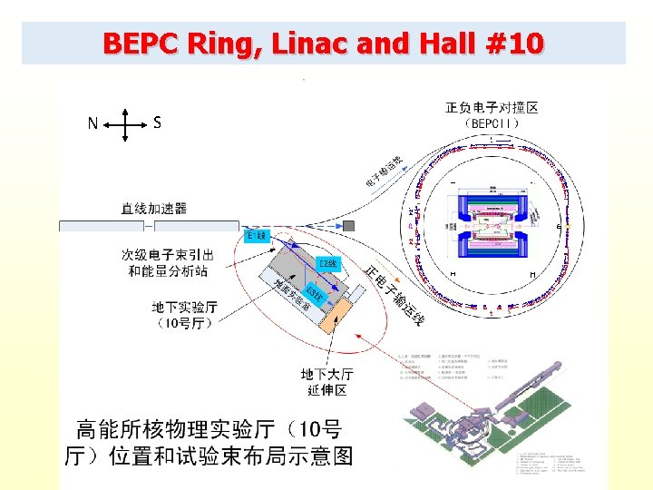 BEPC Ring, Linac and Hall #10 N S 12