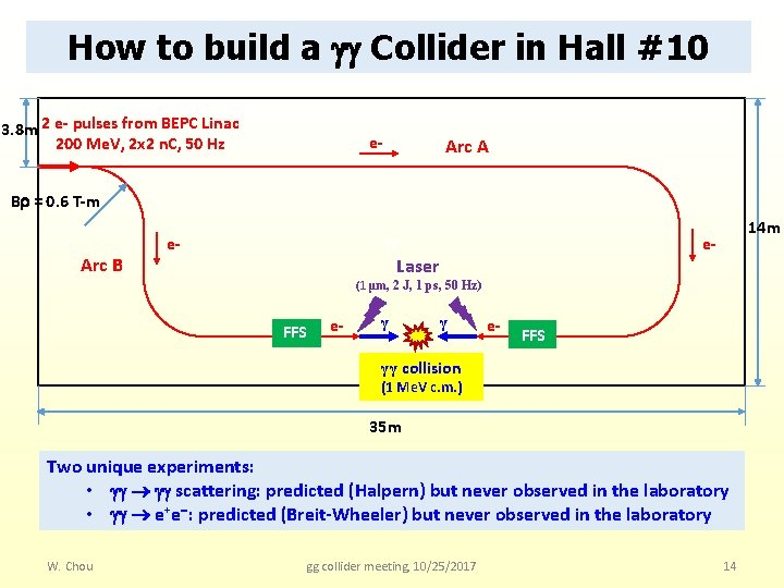 How to build a Collider in Hall #10 3. 8 m 2 e- pulses
