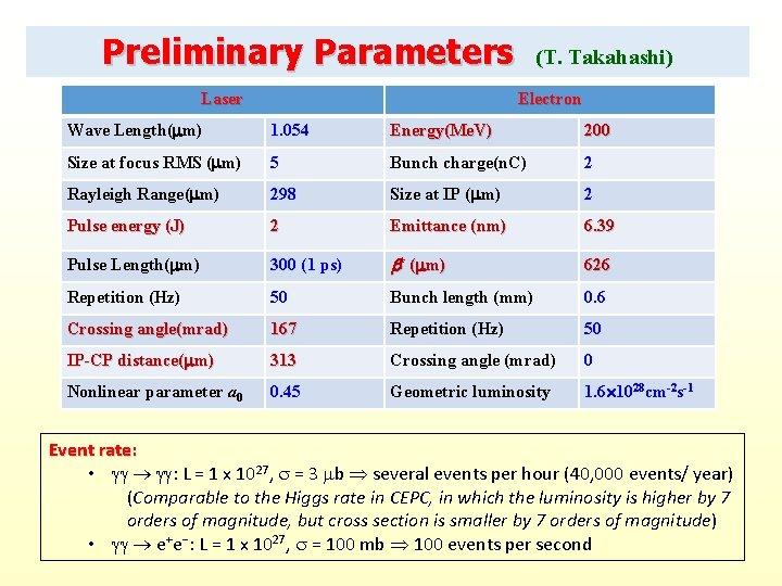 Preliminary Parameters Laser (T. Takahashi) Electron Wave Length( m) 1. 054 Energy(Me. V) 200