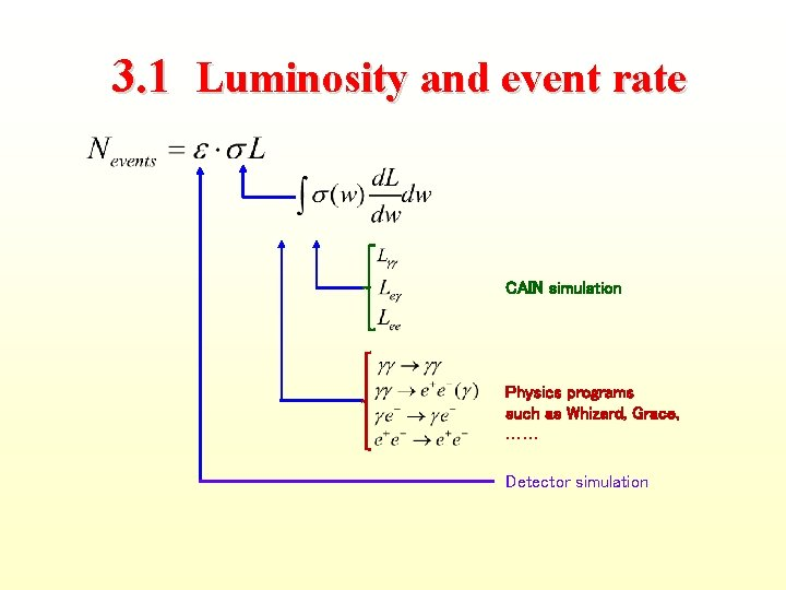 3. 1 Luminosity and event rate CAIN simulation Physics programs such as Whizard, Grace,