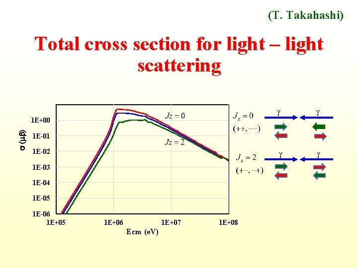 (T. Takahashi) Total cross section for light – light scattering s ( b) 1