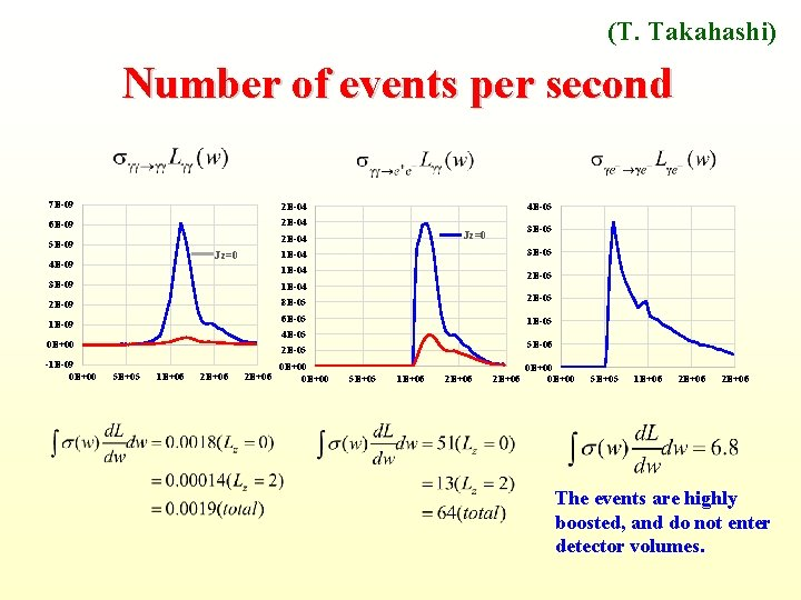 (T. Takahashi) Number of events per second 7 E-09 2 E-04 6 E-09 2
