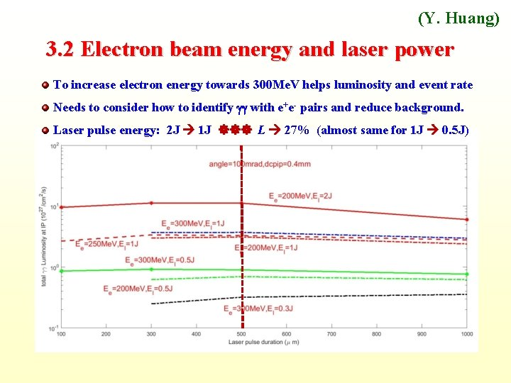 (Y. Huang) 3. 2 Electron beam energy and laser power To increase electron energy