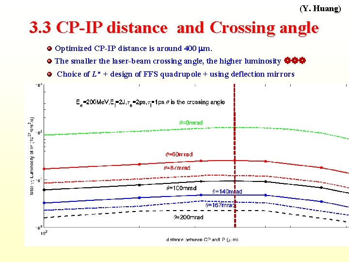 (Y. Huang) 3. 3 CP-IP distance and Crossing angle Optimized CP-IP distance is around