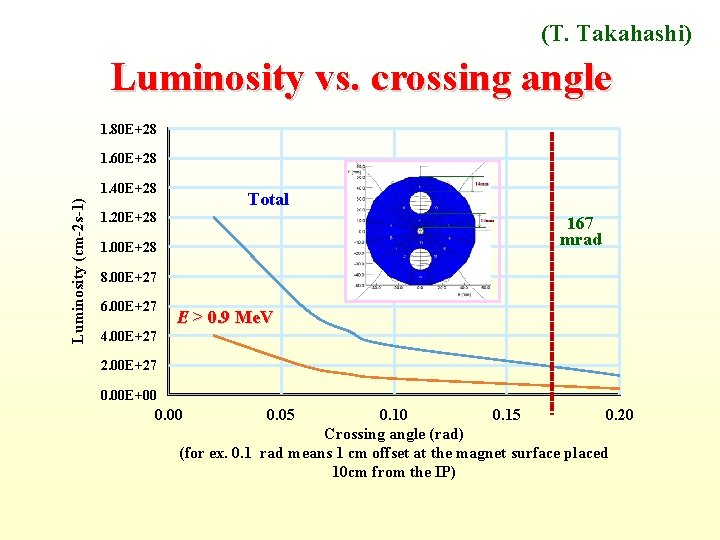 (T. Takahashi) Luminosity vs. crossing angle 1. 80 E+28 1. 60 E+28 Luminosity (cm-2