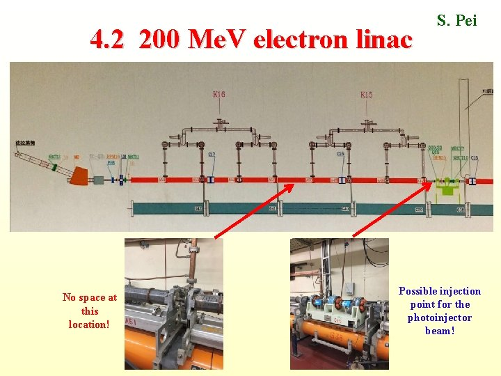 4. 2 200 Me. V electron linac No space at this location! S. Pei