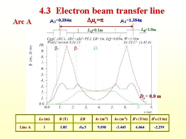 4. 3 Electron beam transfer line Arc A mx 1=0. 384 p Dmx=p LQ=0.