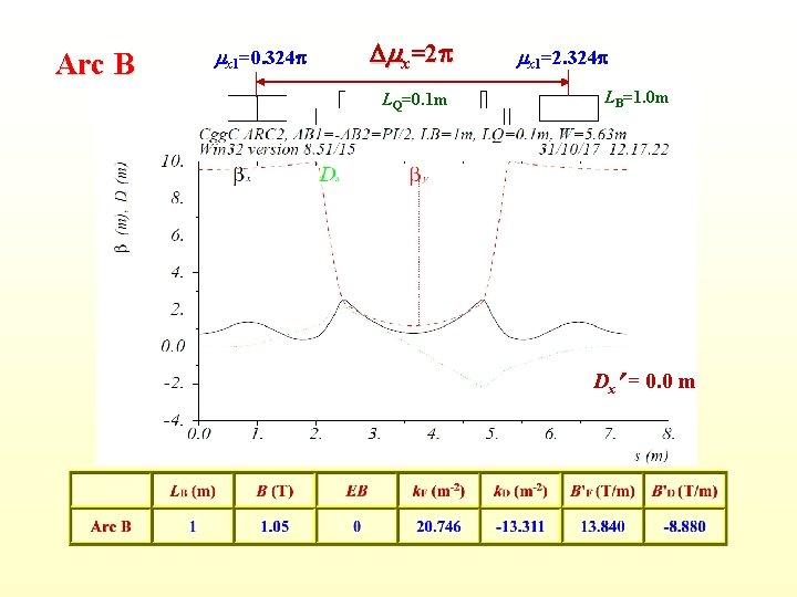 Arc B mx 1=0. 324 p Dmx=2 p LQ=0. 1 m mx 1=2. 324