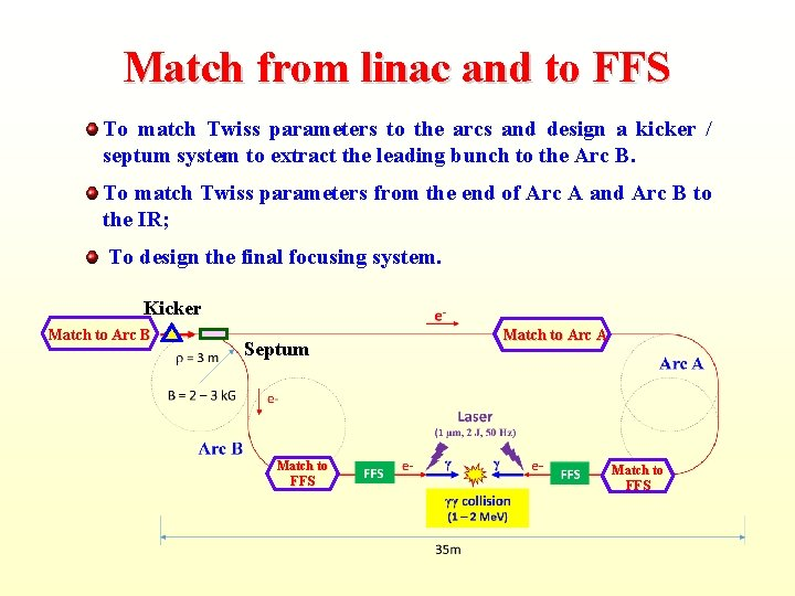 Match from linac and to FFS To match Twiss parameters to the arcs and