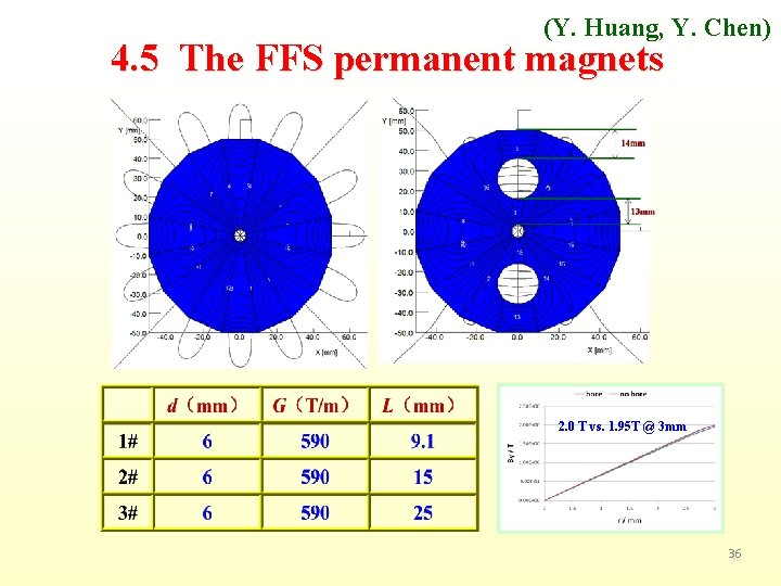 (Y. Huang, Y. Chen) 4. 5 The FFS permanent magnets 2. 0 T vs.