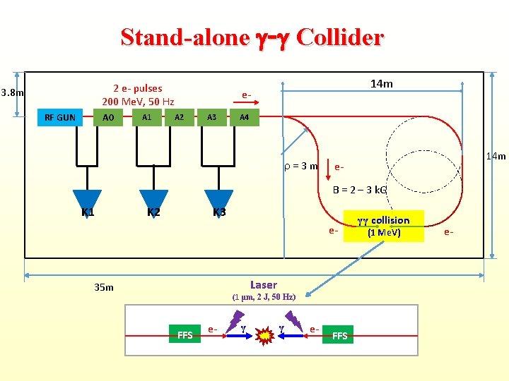 Stand-alone - Collider 2 e- pulses 200 Me. V, 50 Hz 3. 8 m