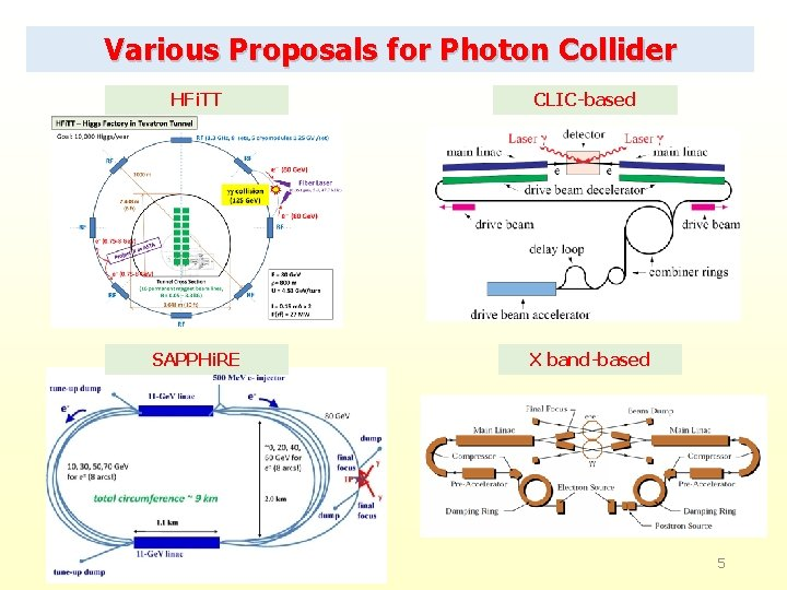 Various Proposals for Photon Collider HFi. TT CLIC-based SAPPHi. RE X band-based 5