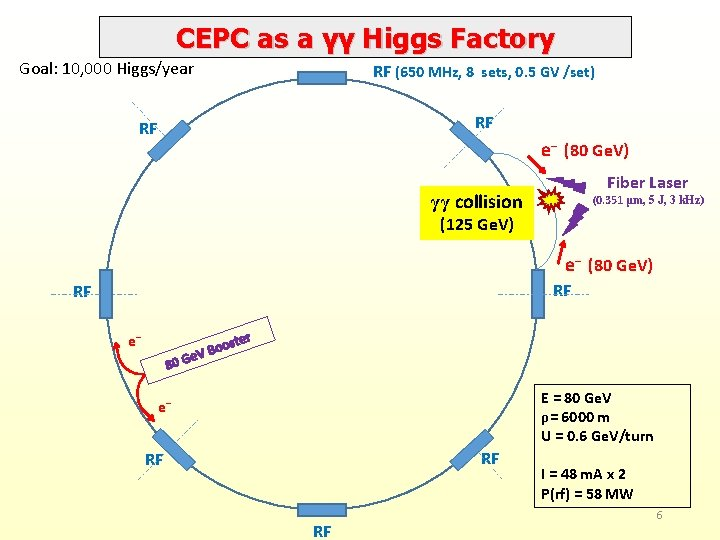 CEPC as a γγ Higgs Factory Goal: 10, 000 Higgs/year RF (650 MHz, 8