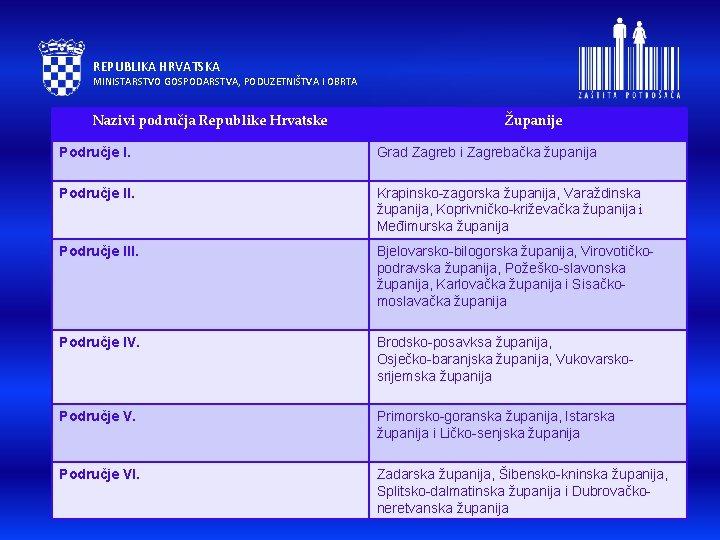 REPUBLIKA HRVATSKA MINISTARSTVO GOSPODARSTVA, PODUZETNIŠTVA I OBRTA Nazivi područja Republike Hrvatske OŽupanije Područje I.