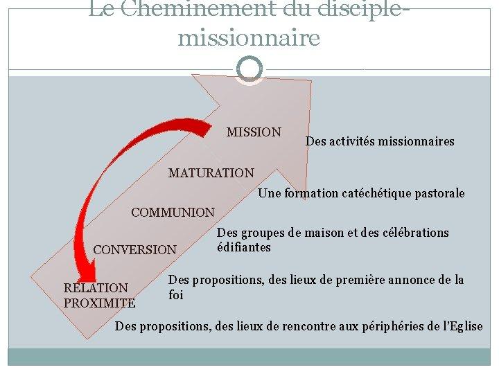 Le Cheminement du disciplemissionnaire MISSION Des activités missionnaires MATURATION Une formation catéchétique pastorale COMMUNION