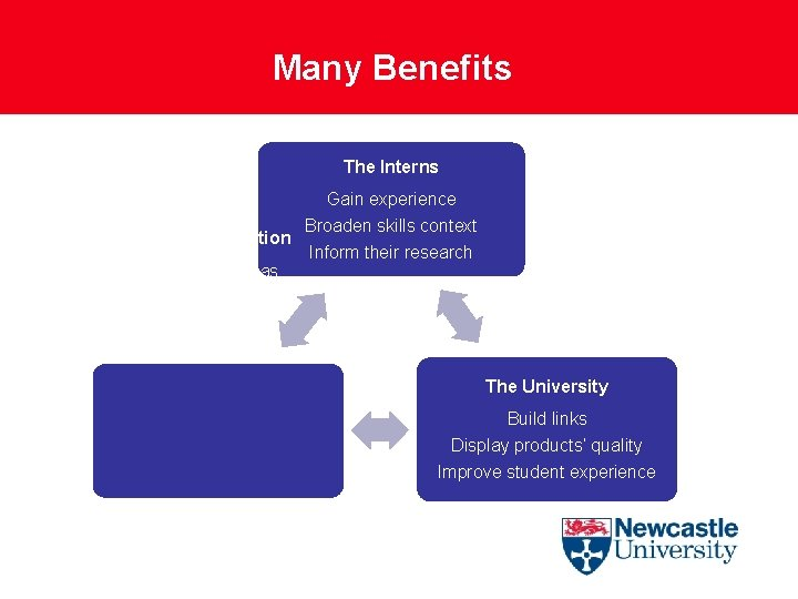 Many Benefits The Interns Gain experience The Organisation Broaden skills context Inform their research