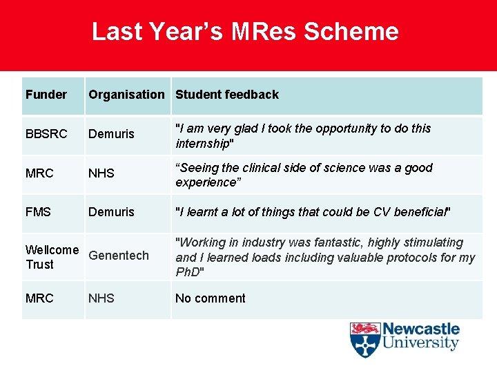 """Last Year's MRes Scheme Funder Organisation Student feedback BBSRC Demuris """"I am very glad"""