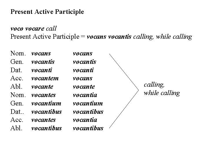 Present Active Participle voco vocare call Present Active Participle = vocans vocantis calling, while
