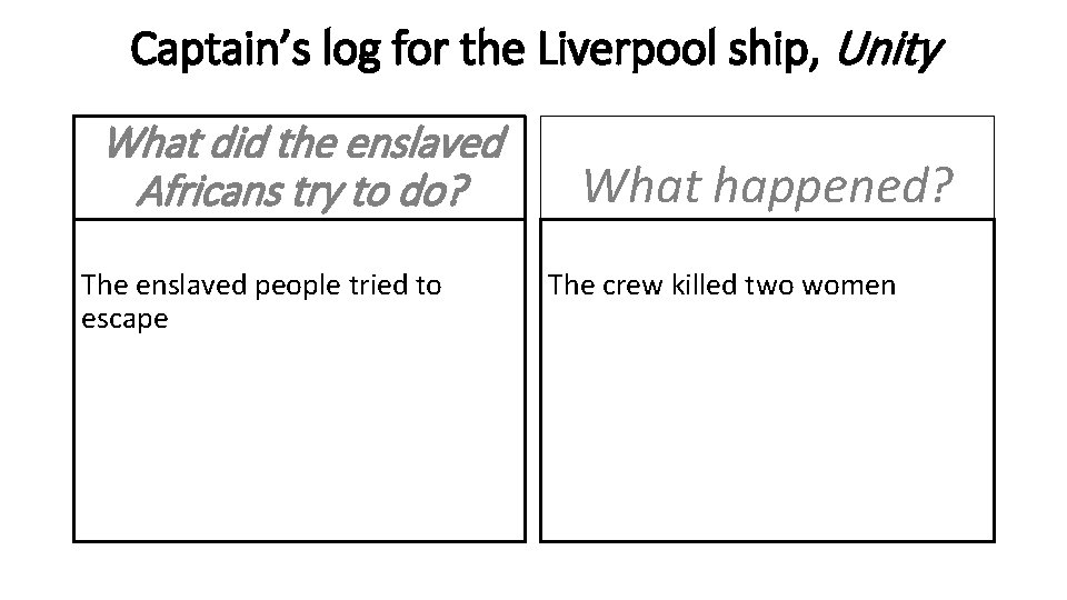 Captain's log for the Liverpool ship, Unity What did the enslaved Africans try to