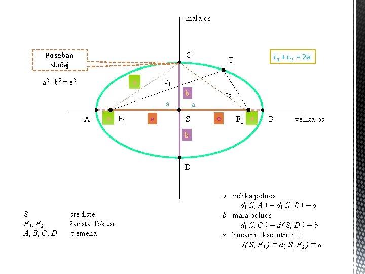 mala os Poseban slučaj C r 1 a a 2 - b 2 =