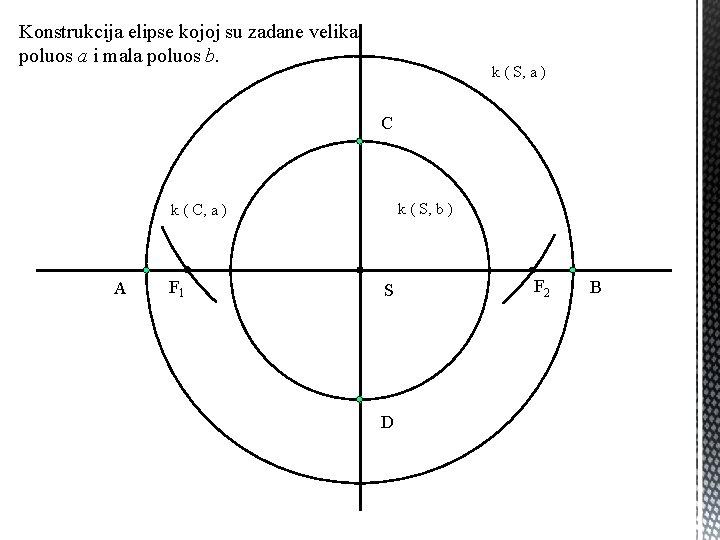 Konstrukcija elipse kojoj su zadane velika poluos a i mala poluos b. k (